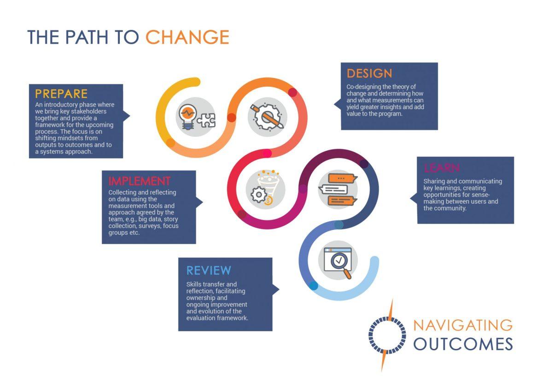 Navigating Outcomes Path to Change